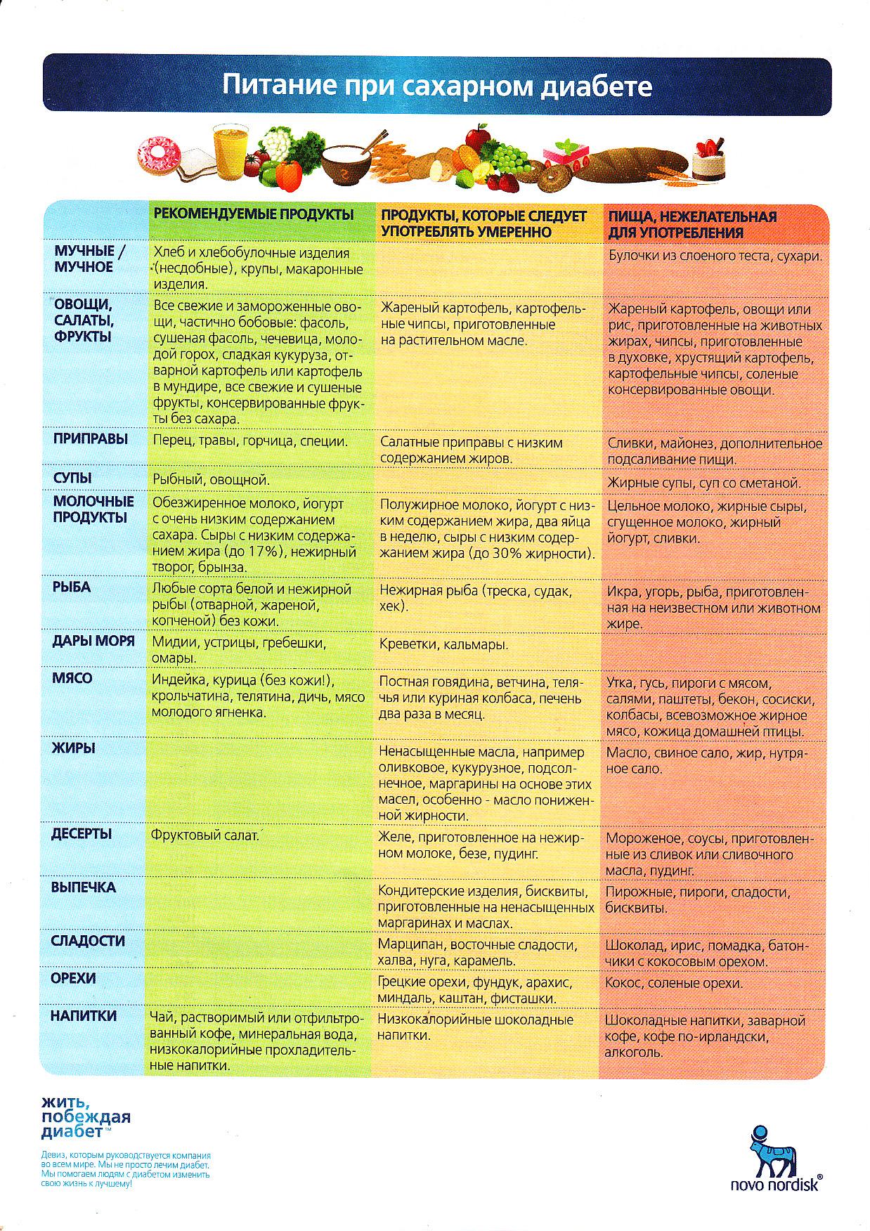 Рыба при сахарном диабете 2 типа таблица